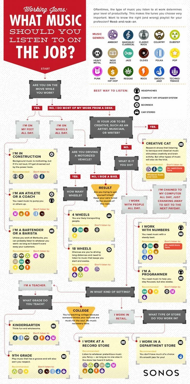 infografic muzica job